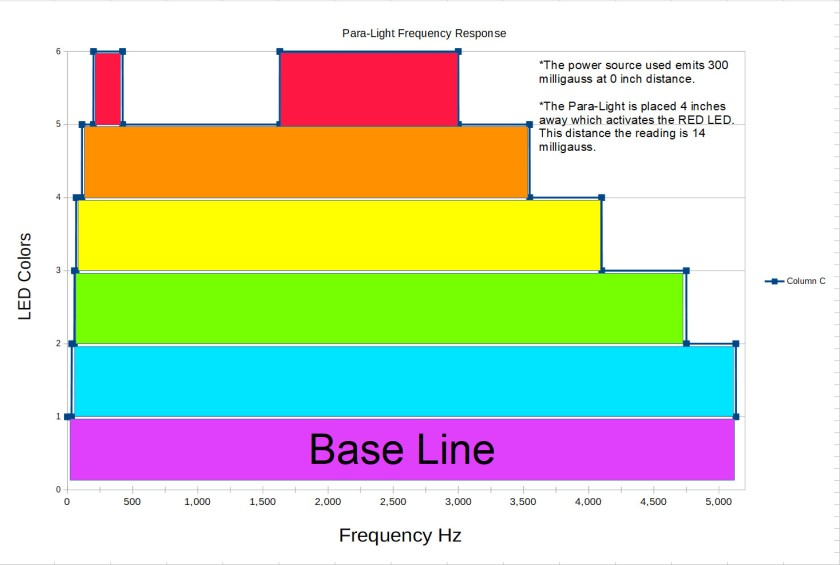Para-Light Frequency response